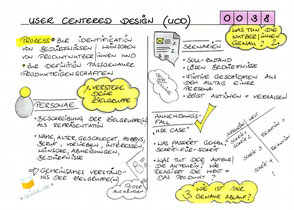 0038 | User Centered Design