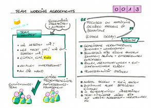 0013 | Team Working Agreements
