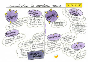 0022 | Kommunikation in verteilten Teams