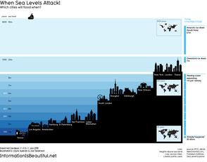 仮に6メートルもの海面上昇が起きれば世界の多くの都市が水没してしまう  Photo by mkandlez