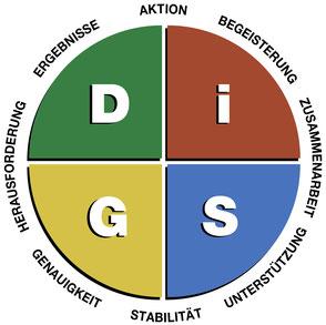 DISG®-Persönlichkeitsprofil