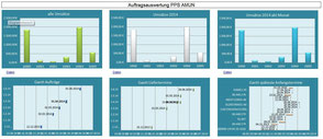 Betriebsdatenerfassung mit ERP System PPS AMUN