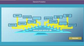 Fertigungsplanung Betriebsdatenerfassung