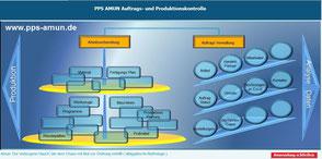 Fertigungsplan und Betriebsdatenerfassung