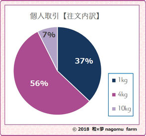 紫宝梅【個人取引】注文内訳 2018 和×夢 nagomu farm