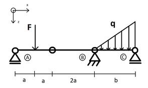 Statisches Balkensystem mit punktueller und Flächenlast, 3 Auflager. Führt zu den Mechanik 1 Lernvideos von BrainFAQ Aachen.