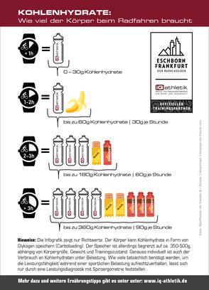 Infografik: Kohlenhydrate: Wie viel der Körper beim Radfahren braucht