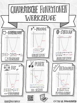 Quadratische Funktionen Werkzeuge Sketchnote