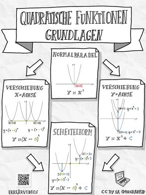 Quadratische Funktionen Grundlagen Sketchnote