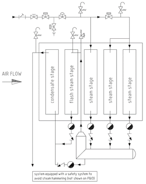 Condensate Cooling and Safety System