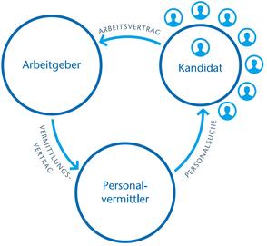 Personalvermittlung - Dreieck Beziehung zwischen Arbeitgeber, Bewerber / Kandidat und Personalvermittler