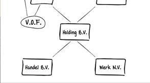 BV structuur beschermen