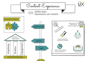 Sketchnote über Content-Experience