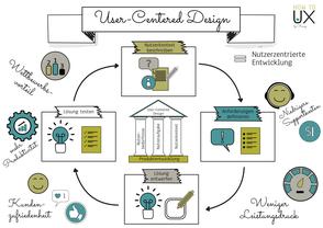 Sketchnote über User-Centered-Design