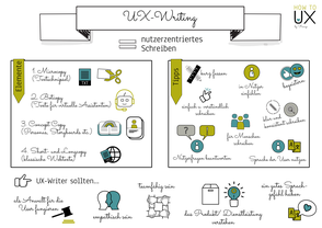 Sektchnote über UX-Writing