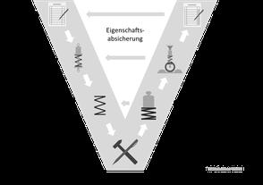 V-Modell, v modell, vmodell, Produktentwicklung, schema, ablauf, grafik