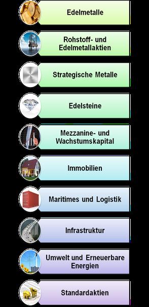 Abbildung 1: Beispiele verschiedener Sachwertinvestments