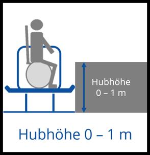 Hubhöhe 0-1m