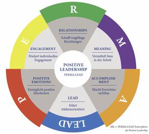 Mit Positive Leadership zum Ausbau von Stärken, Kompetenzen und Erfolgserlebnissen