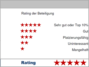 "TKL Rating ""sehr gut"""