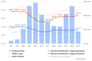 Klimadiagramm Yopal Kolumbien