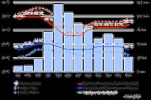 Klimadiagramm Puerto Carreño Kolumbien