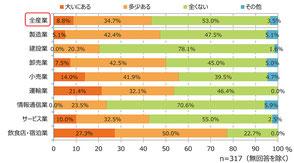 インバウンドの増加による売上へのプラスの影響