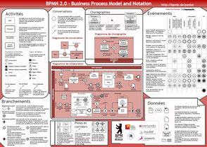 Comment faire un logigramme processus avec BPMN 2.0