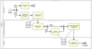 Comment faire une cartographie des processus détaillée pour constituer le manuel d'organisation.