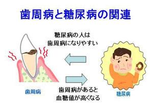 八戸市 歯周病 くぼた歯科