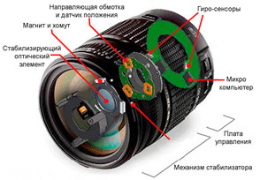 Схема оптического стабилизатора