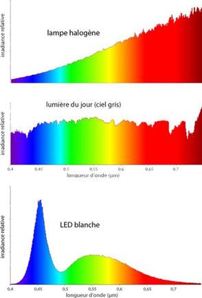spectres éclairage