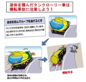 ※図は「運行管理者のためのドライバー教育ツール」  より