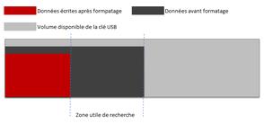 Récupérer données de clé USB formatée