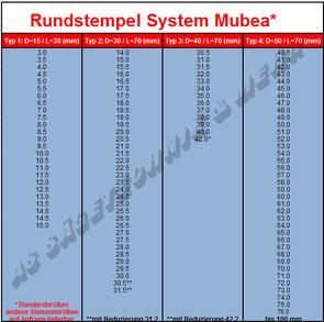MUBEA Rundstempel