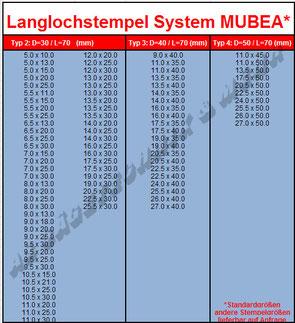 MUBEA Langlochstempel