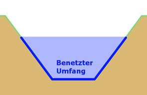 Erklärung benetzter Umfang eines Baches