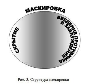 Маскировка: структура