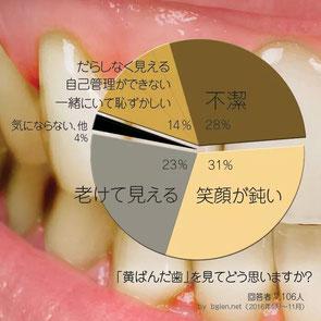 八戸市 歯医者 くぼた歯科 ホワイトニング おすすめ 安い 料金