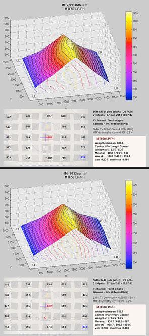 Результаты Imatest до и после коррекции