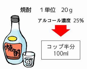 焼酎アルコール1単位
