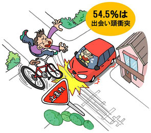自転車と車の出会い頭事故