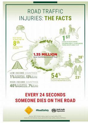 国連のポスター/24秒に1人世界中で誰かが道路で死亡!