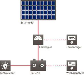Funktionsprinzip, Schaltbild einer SOLARA-Solarstromanlage mit Solarmodul, Laderegler, Batterie, Anzeigeinstrumente.