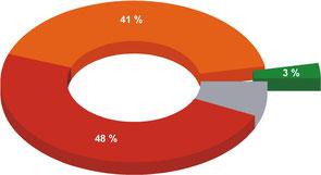 Abb. 4: Erhaltungszustände der FFH-Lebensraumtypen in der kontinentalen biogeografischen Region Österreichs für den Bewertungszeitraum 2007-2012: grün = günstig, orange = unzureichend, rot = schlecht, grau = unbekannt [Daten aus UMWELTBUNDESAMT 2013].