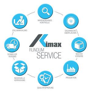 Schematische Darstellung des Rundum-Service der OFB Oberflächenbearbeitung Kimax GmbH