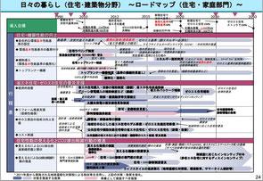 国交省・経産省・環境省三省合同で決めたロードマップでイキナリ予定変更!