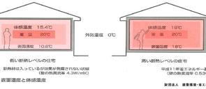 暖房機でムリクリ温めで室温を20℃にしても断熱がしょぼいと壁床天井の表面温度が低くなり、体感温度としては15℃にまで下がってしまうのだ