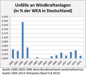 Windkraft: Unfälle an Windkraftanlagen (2000-2014)