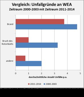 Windkraft Unfälle: Vergleich der Unfallgründe Zeitraum 2000-2003 mit Zeitraum 2011-2014